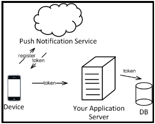 push notiication